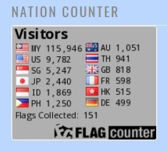 Visitors as of end 2017